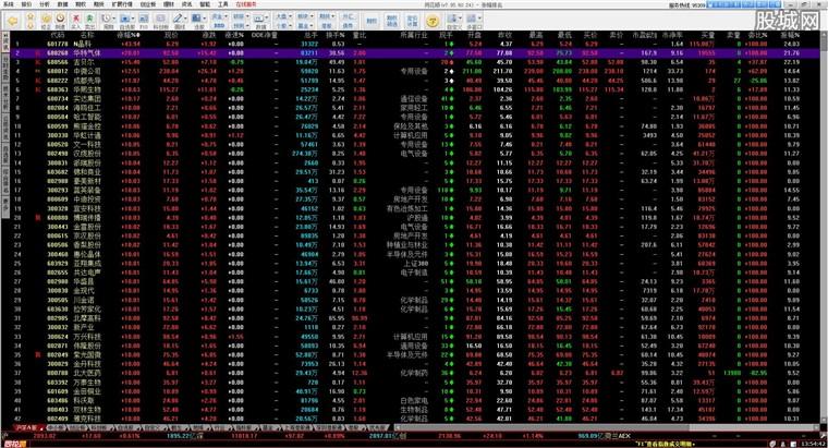 東興證券專業版行情界面