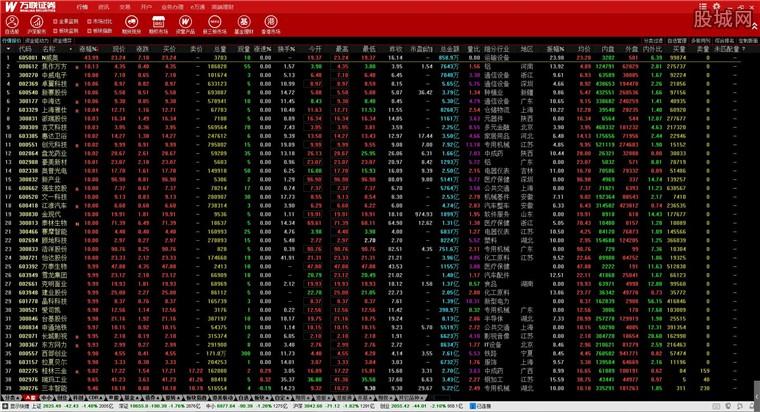 萬聯證券盈富軟件金融終端版行情界面