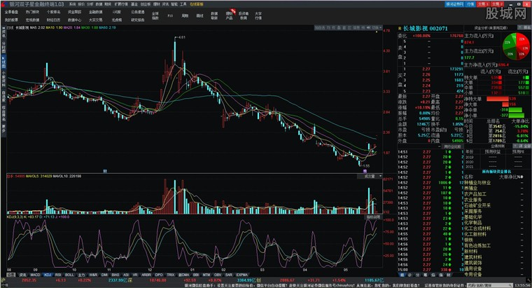 中国银河证券双子星金融终端行情分析界面