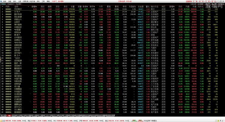 东北证券通达信行情界面