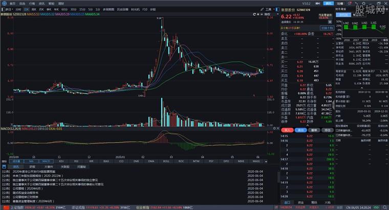 海通证券e海通财PC端行情分析界面