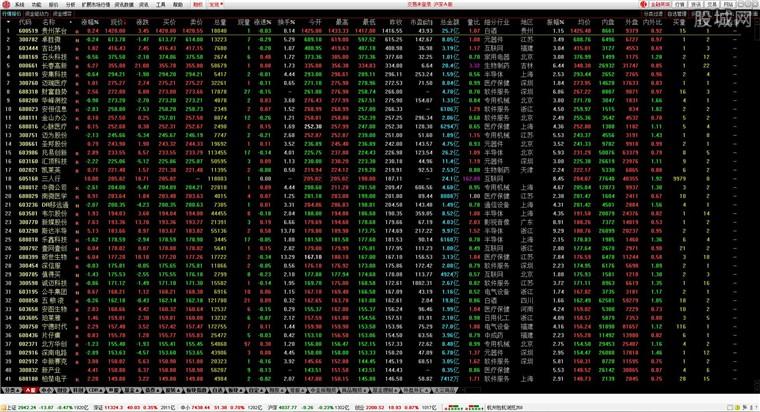 中信證券至信全能版網上交易系統行情界面