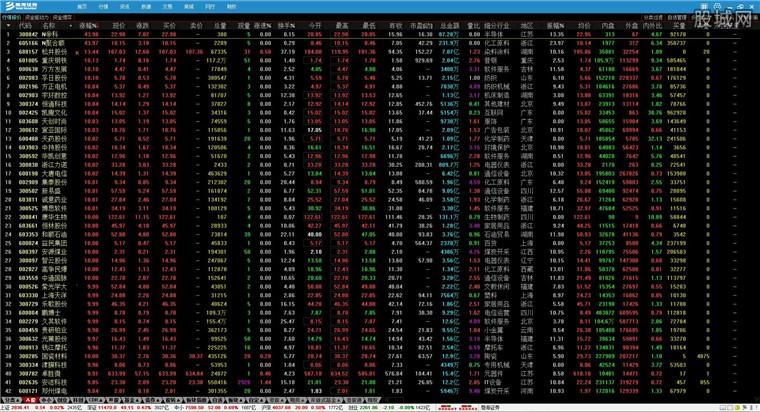 渤海证券金融终端股票软件行情界面