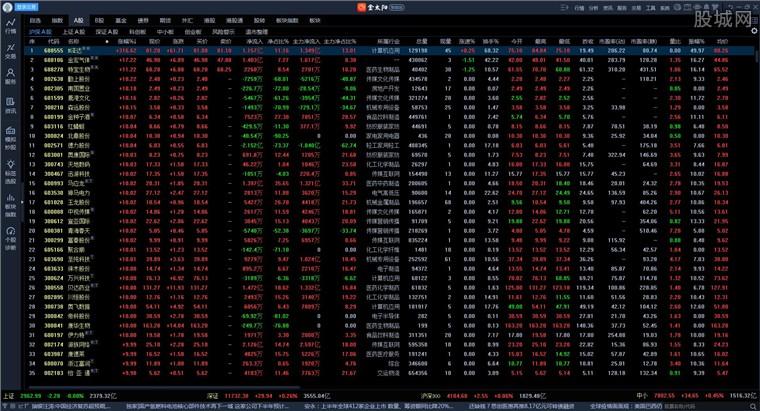 國信證券金太陽網上交易智能版行情界面