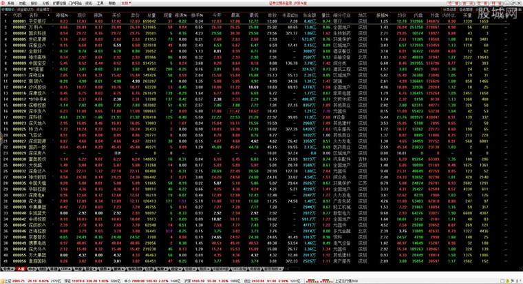中銀證券通達信網上交易新一代系統行情界面