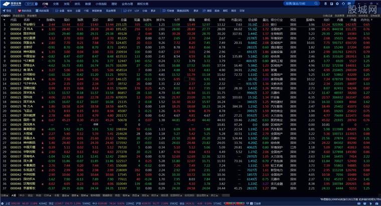 国信证券金太阳网上交易专业版行情界面