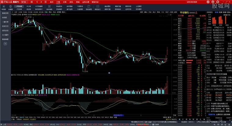 華安證券徽贏PC版行情分析界面