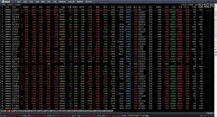 国盛证券通达信版网上交易系统行情界面