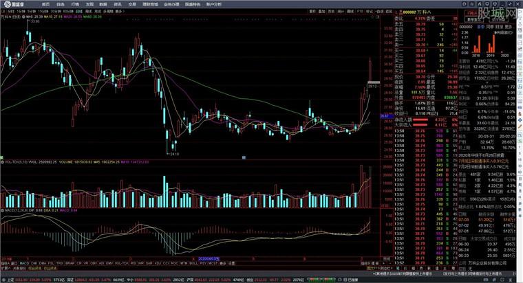 国盛证券通达信版网上交易系统行情分析界面