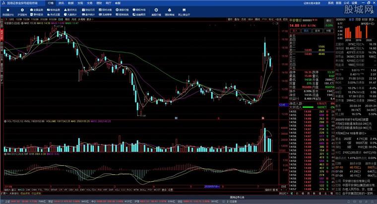 国海证券金探号超级终端行情分析界面