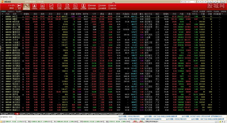 西南证券金点子财富管理终端行情界面