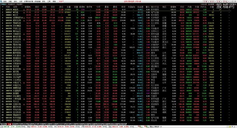 国金证券国金太阳网上交易系统PC至强版行情界面
