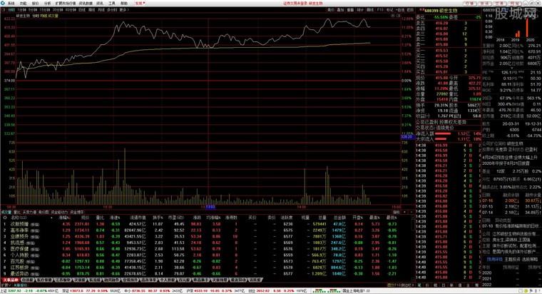 国金证券国金太阳网上交易系统PC至强版行情分析界面