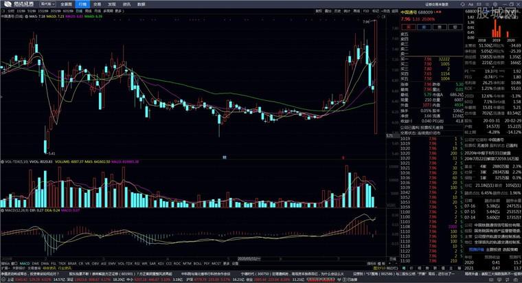 信达证券金融终端通达信股票软件行情分析界面