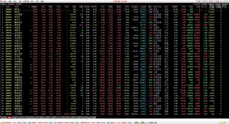 川财证券网上股票交易软件行情界面